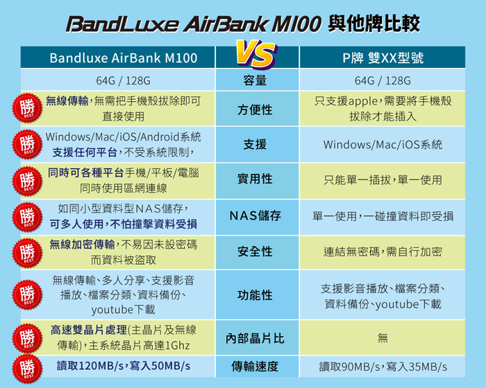 Bandluxe 無線行動硬碟 隨身碟 AirBank M100 規格比較 推薦