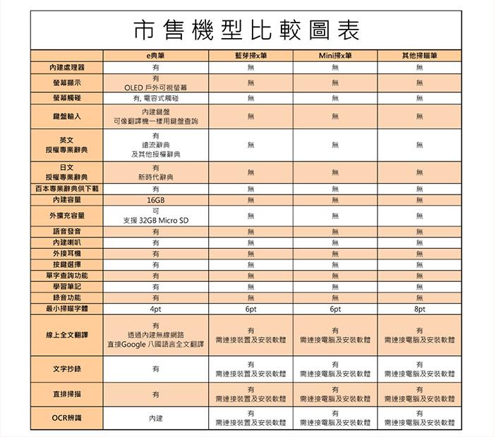 漢王e典筆A30T語音版比較