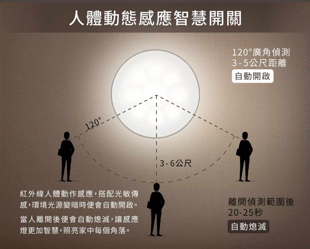 智慧人體感應燈 動態感應