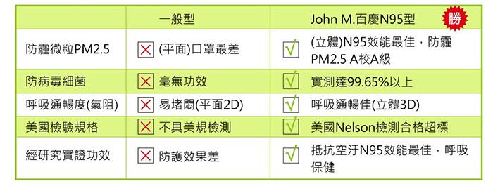 百慶N95口罩 防霾微粒