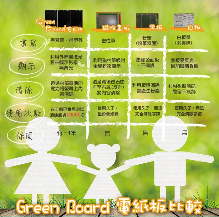 GreenBoard柔性液晶技術,防刮、耐用